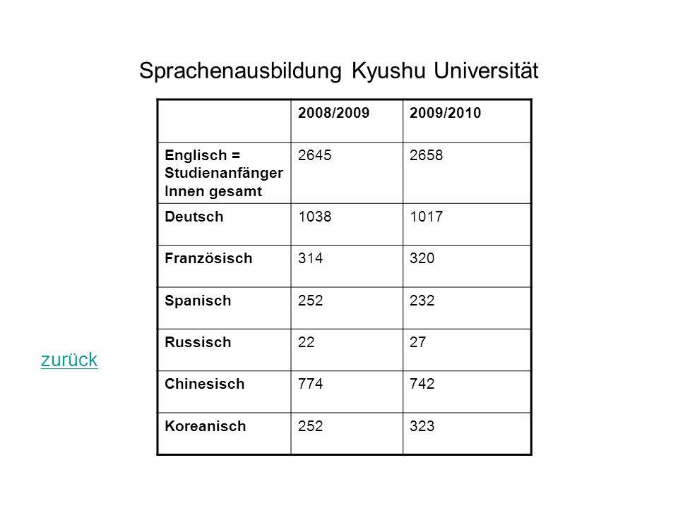 Sprachenausbildung Kyushu Universität zurück 2008/20092009/2010 Englisch = Studienanfänger Innen gesamt 26452658 Deutsch10381017 Französisch314320 Spa