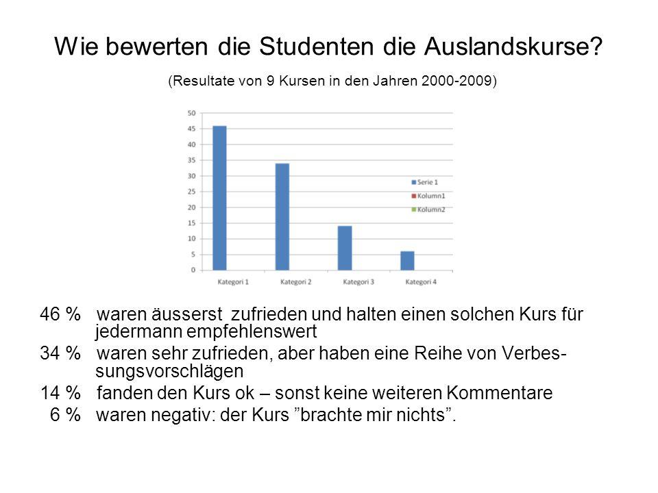 Wie bewerten die Studenten die Auslandskurse? (Resultate von 9 Kursen in den Jahren 2000-2009) 46 % waren äusserst zufrieden und halten einen solchen