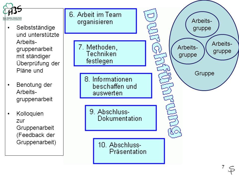 Selbstständige und unterstützte Arbeits- gruppenarbeit mit ständiger Überprüfung der Pläne und Benotung der Arbeits- gruppenarbeit Kolloquien zur Grup