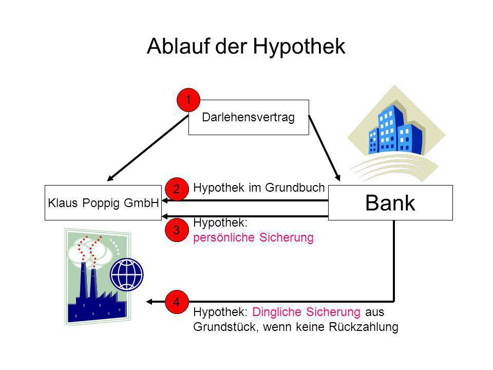 Ablauf der Hypothek Klaus Poppig GmbH Bank Darlehensvertrag 1 3 2 4 Hypothek: Dingliche Sicherung aus Grundstück, wenn keine Rückzahlung Hypothek: per