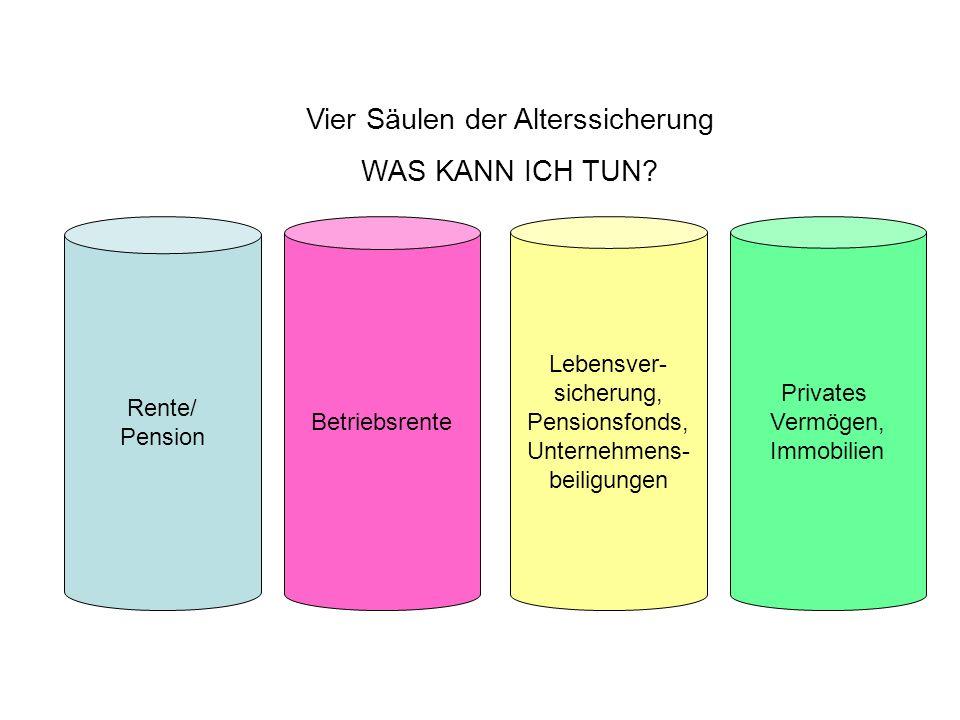 Vier Säulen der Alterssicherung WAS KANN ICH TUN? Betriebsrente Rente/ Pension Lebensver- sicherung, Pensionsfonds, Unternehmens- beiligungen Privates