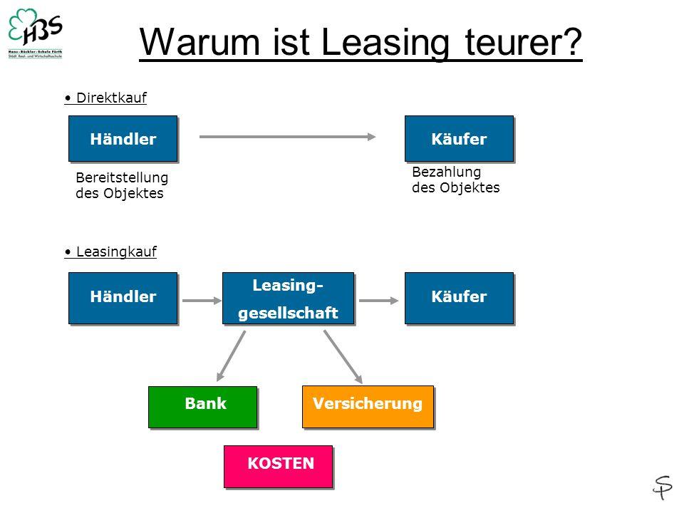 Warum ist Leasing teurer? KäuferHändler Käufer Leasing- gesellschaft Händler VersicherungBank Bereitstellung des Objektes Bezahlung des Objektes Direk