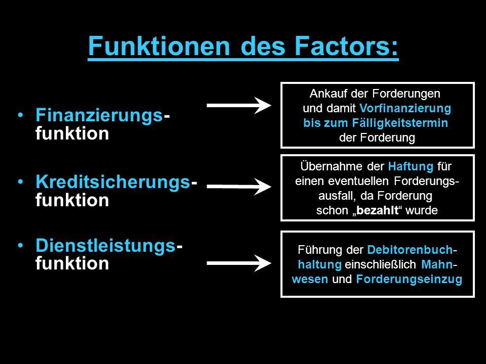 Factor Unternehmen (Factoring-Partner) Kunden Ablauf des Factoring 1 2 3 4 5 Zahlung bei Fälligkeit Forderungen Warenlieferungen Sofortige Zahlung For
