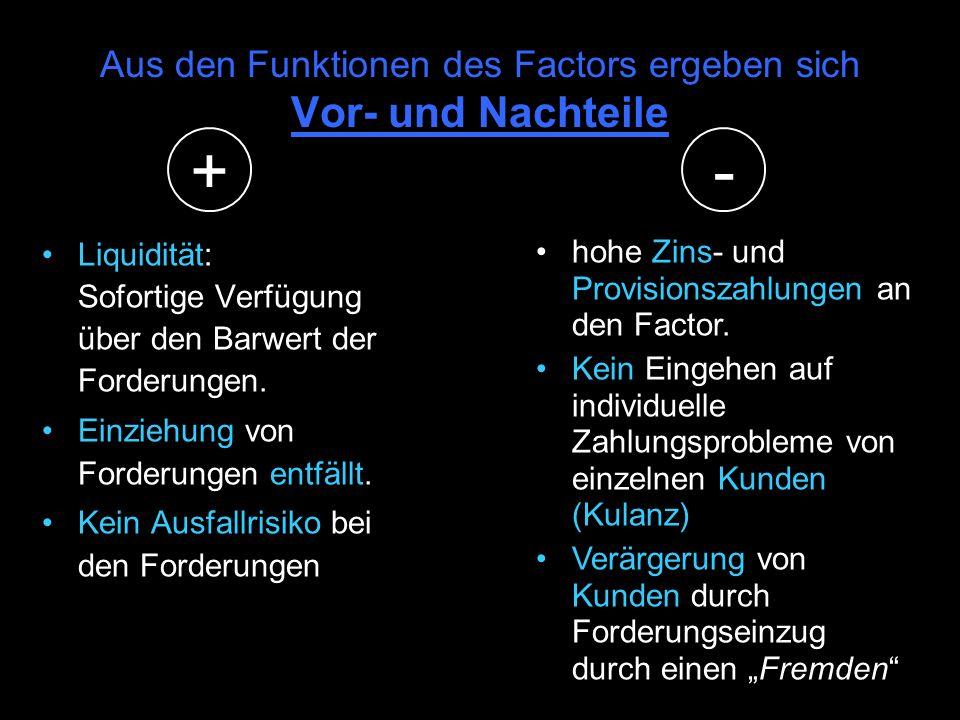 Funktionen des Factors: Finanzierungs- funktion Kreditsicherungs- funktion Dienstleistungs- funktion Ankauf der Forderungen und damit Vorfinanzierung
