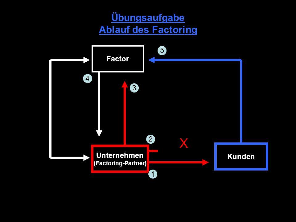 Aus den Funktionen des Factors ergeben sich Vor- und Nachteile Liquidität: Sofortige Verfügung über den Barwert der Forderungen. Einziehung von Forder