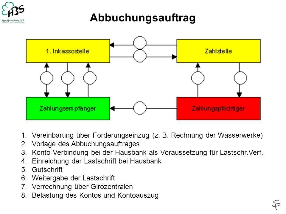 Abbuchungsauftrag 1.Vereinbarung über Forderungseinzug (z. B. Rechnung der Wasserwerke) 2.Vorlage des Abbuchungsauftrages 3.Konto-Verbindung bei der H