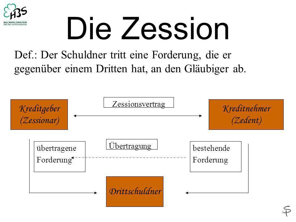 Die Zession Def.: Der Schuldner tritt eine Forderung, die er gegenüber einem Dritten hat, an den Gläubiger ab. Kreditgeber (Zessionar) Kreditnehmer (Z