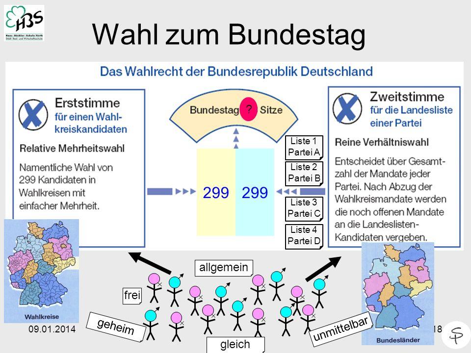 09.01.201418 Wahl zum Bundestag frei geheim allgemein gleich 299 unmittelbar Liste 1 Partei A Liste 2 Partei B Liste 3 Partei C Liste 4 Partei D ?
