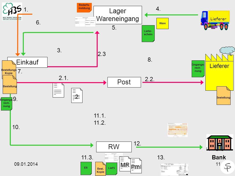 09.01.201411 2 Lieferer Einkauf Post Lager Wareneingang RW 1. 4. Lieferer Bedarfs- meldung 5. Ware 2.2. 2.1. 6. 7. Bank 12. 13. 10. 2.3 11.1. 11.2. Be