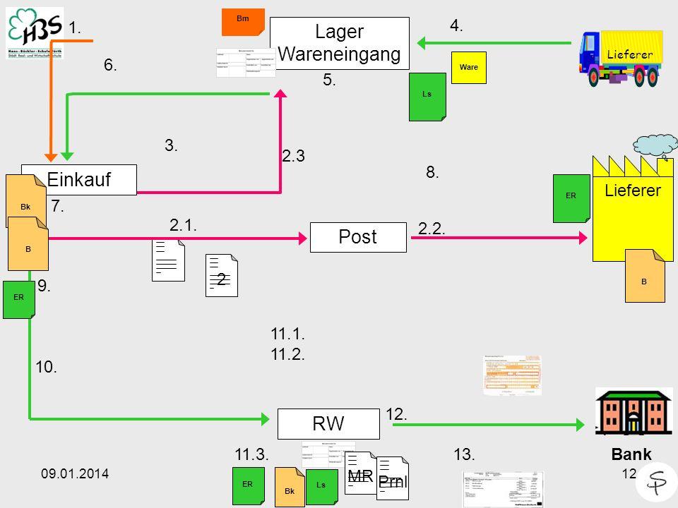 09.01.201412 2 Lieferer Einkauf Post Lager Wareneingang RW 1. 4. Lieferer Bm 5. Ware 2.2. 2.1. 6. 7. Bank 12. 13. 10. 2.3 11.1. 11.2. B Bk B 3. ER 8.