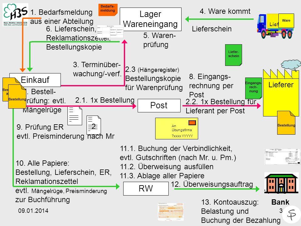 09.01.20143 2 Lieferer Einkauf Post Lager Wareneingang RW 1.