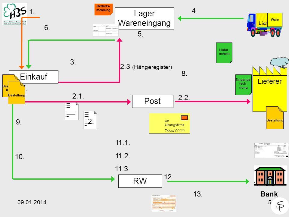 09.01.20145 2 Lieferer Einkauf Post Lager Wareneingang RW 1. 4. Lieferer Bedarfs- meldung 5. Ware 2.2. 2.1. 6. 7. Bank 12. 13. 10. 2.3 (Hängeregister)