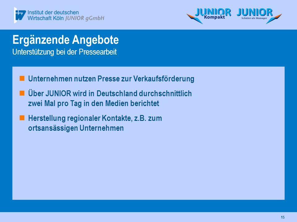 15 Unternehmen nutzen Presse zur Verkaufsförderung Über JUNIOR wird in Deutschland durchschnittlich zwei Mal pro Tag in den Medien berichtet Herstellu