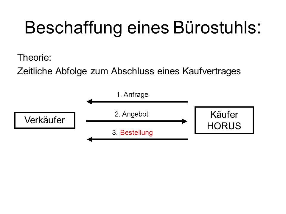 Beschaffung eines Bürostuhls : Theorie: Zeitliche Abfolge zum Abschluss eines Kaufvertrages Verkäufer Käufer HORUS 1.