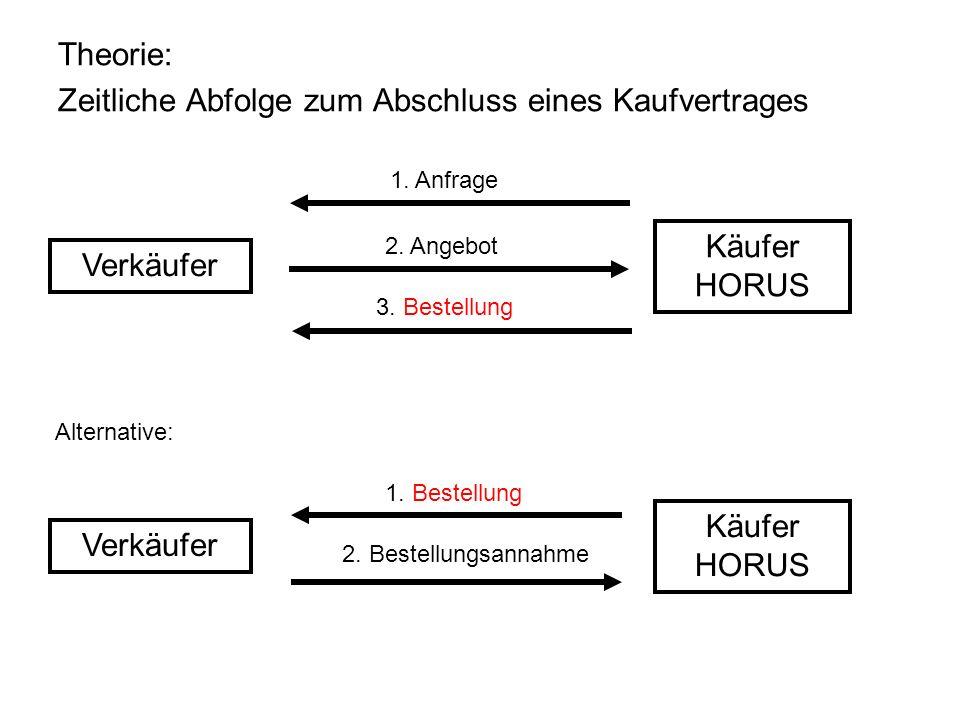 Theorie: Zeitliche Abfolge zum Abschluss eines Kaufvertrages Verkäufer Käufer HORUS 1. Anfrage 2. Angebot 3. Bestellung Verkäufer Käufer HORUS 1. Best