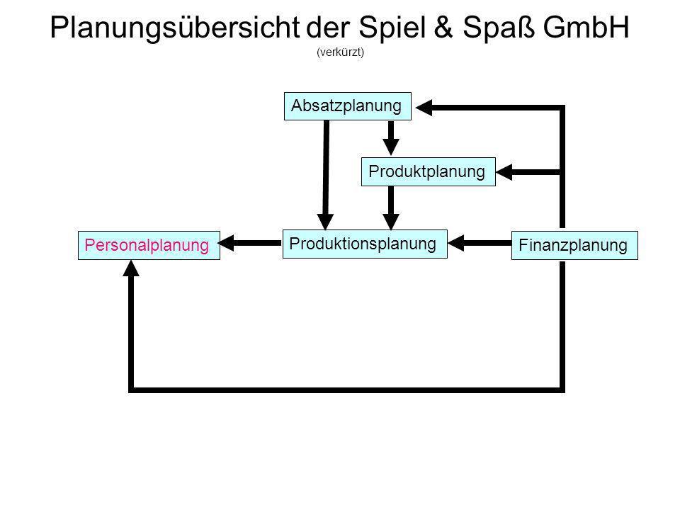 Planungsübersicht der Spiel & Spaß GmbH (verkürzt) Absatzplanung Produktionsplanung Personalplanung Produktplanung Finanzplanung