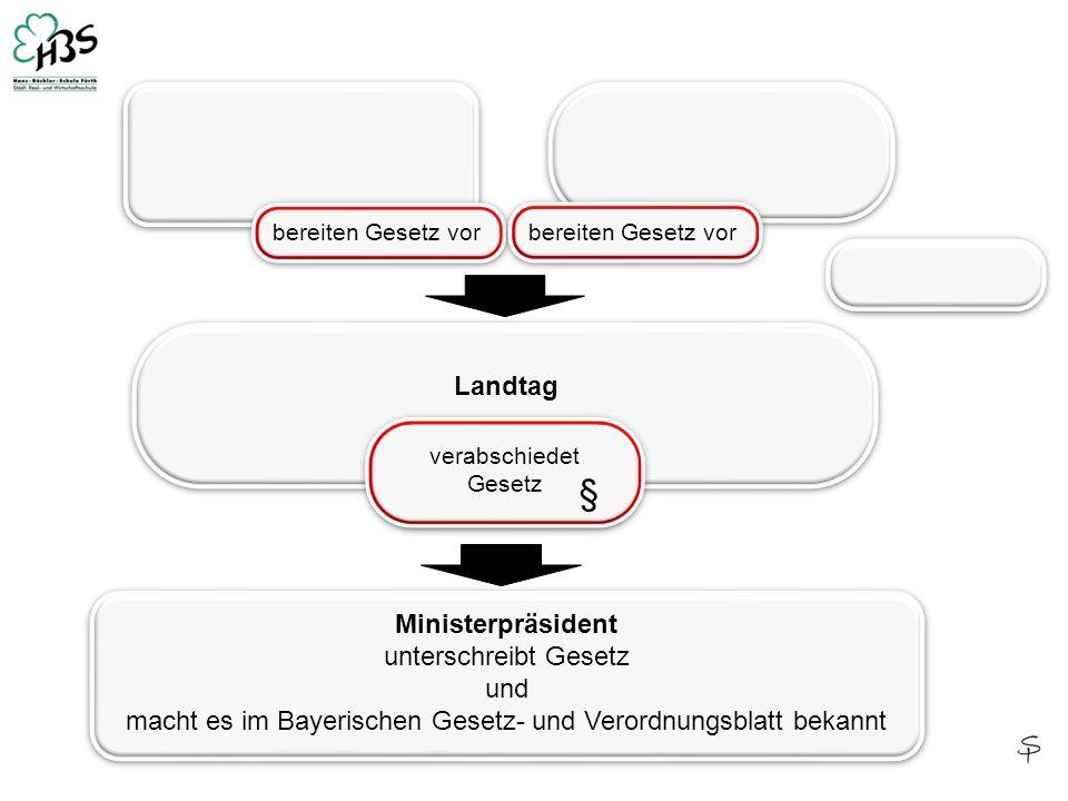Ministerpräsident unterschreibt Gesetz und macht es im Bayerischen Gesetz- und Verordnungsblatt bekannt Ministerpräsident unterschreibt Gesetz und mac