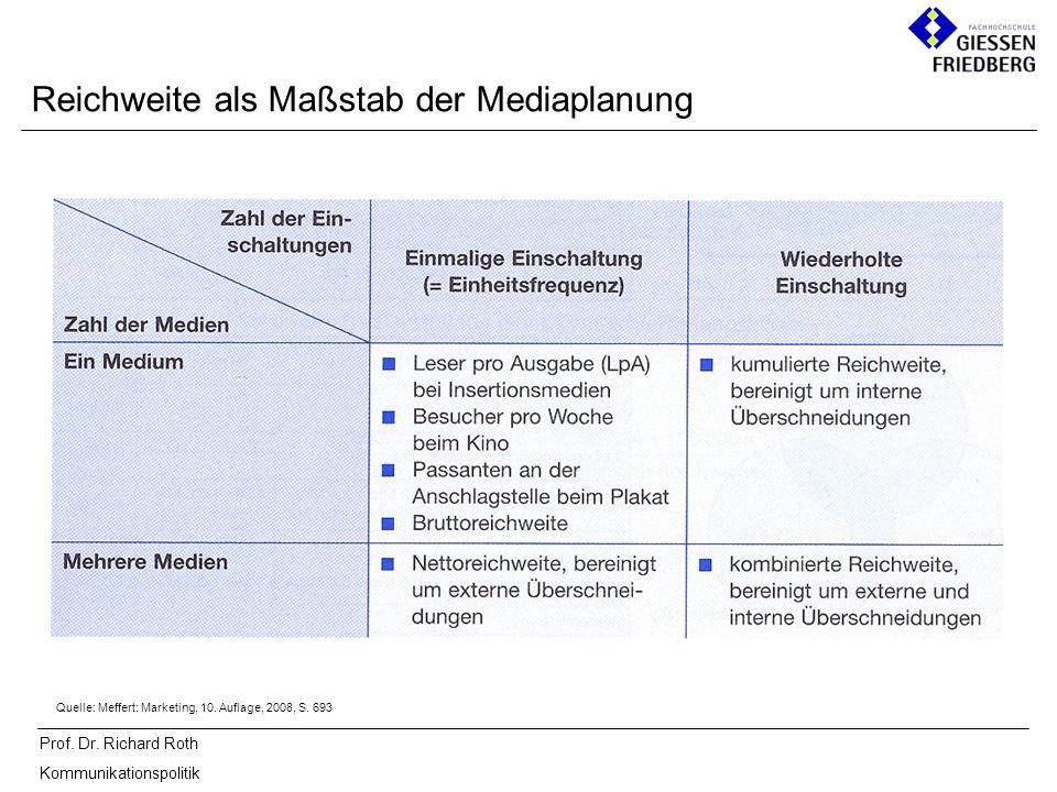 Prof. Dr. Richard Roth Kommunikationspolitik Reichweite als Maßstab der Mediaplanung Quelle: Meffert: Marketing, 10. Auflage, 2008, S. 693