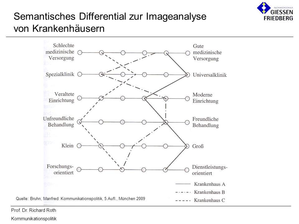 Prof. Dr. Richard Roth Kommunikationspolitik Quelle: Bruhn, Manfred: Kommunikationspolitik, 5.Aufl., München 2009 Semantisches Differential zur Imagea