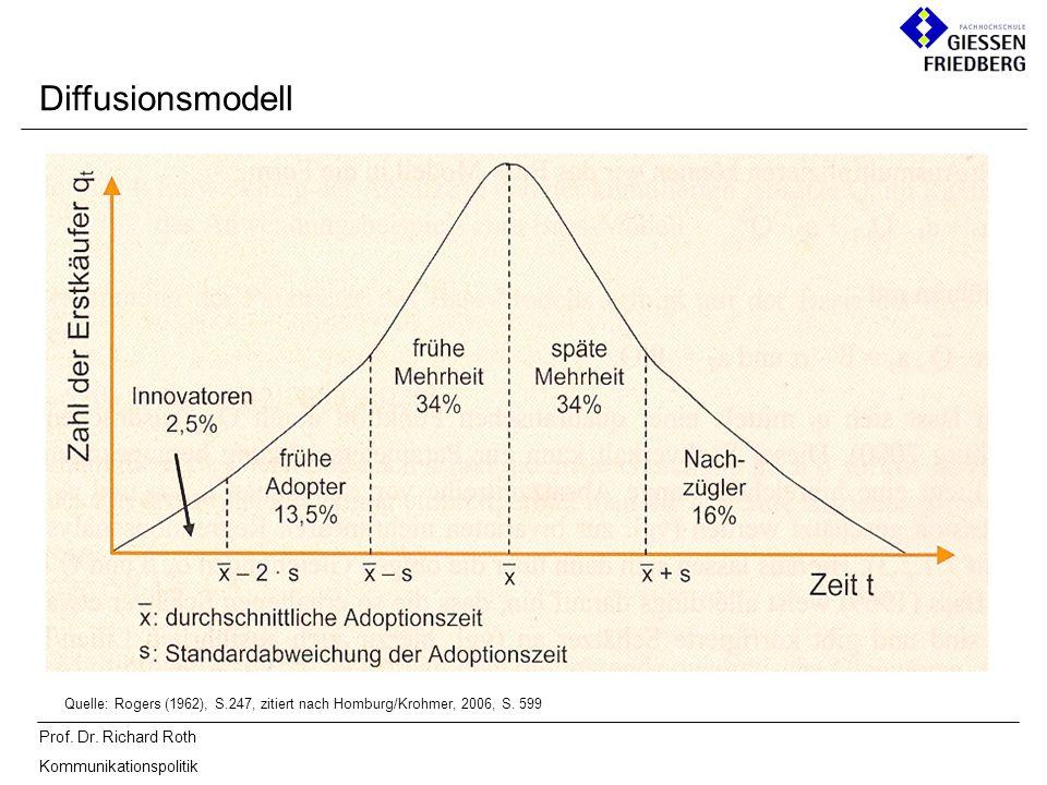 Prof.Dr. Richard Roth Kommunikationspolitik ZielkategorieInhaltliche Charakterisierung 1.