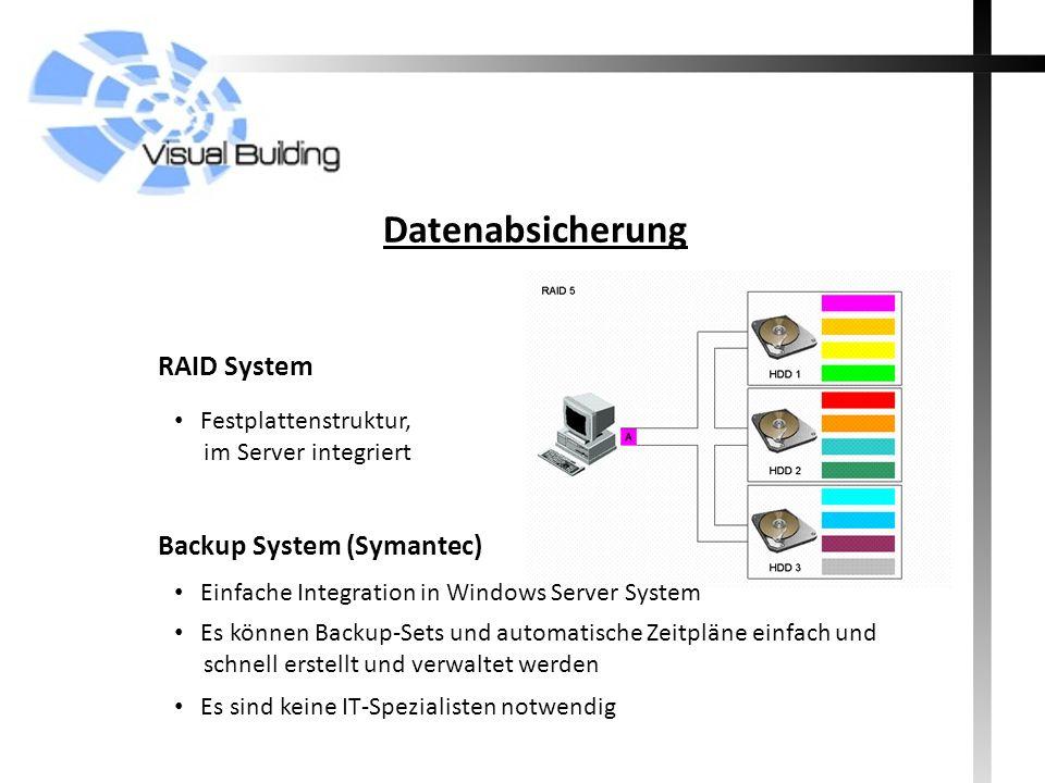 Datenabsicherung Backup System (Symantec) Festplattenstruktur, im Server integriert Einfache Integration in Windows Server System RAID System Es können Backup-Sets und automatische Zeitpläne einfach und schnell erstellt und verwaltet werden Es sind keine IT-Spezialisten notwendig