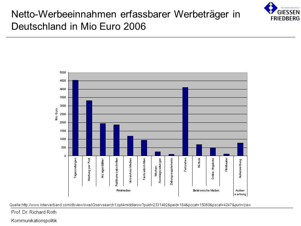 Prof. Dr. Richard Roth Kommunikationspolitik Netto-Werbeeinnahmen erfassbarer Werbeträger in Deutschland in Mio Euro 2006 Quelle:http://www.interverba