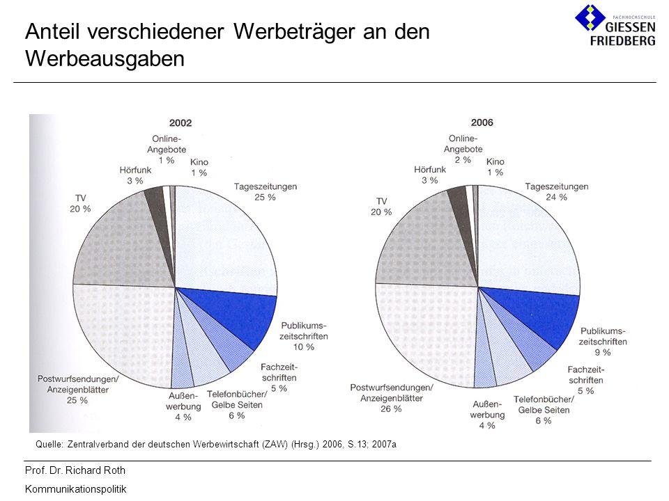 Prof. Dr. Richard Roth Kommunikationspolitik Anteil verschiedener Werbeträger an den Werbeausgaben Quelle: Zentralverband der deutschen Werbewirtschaf