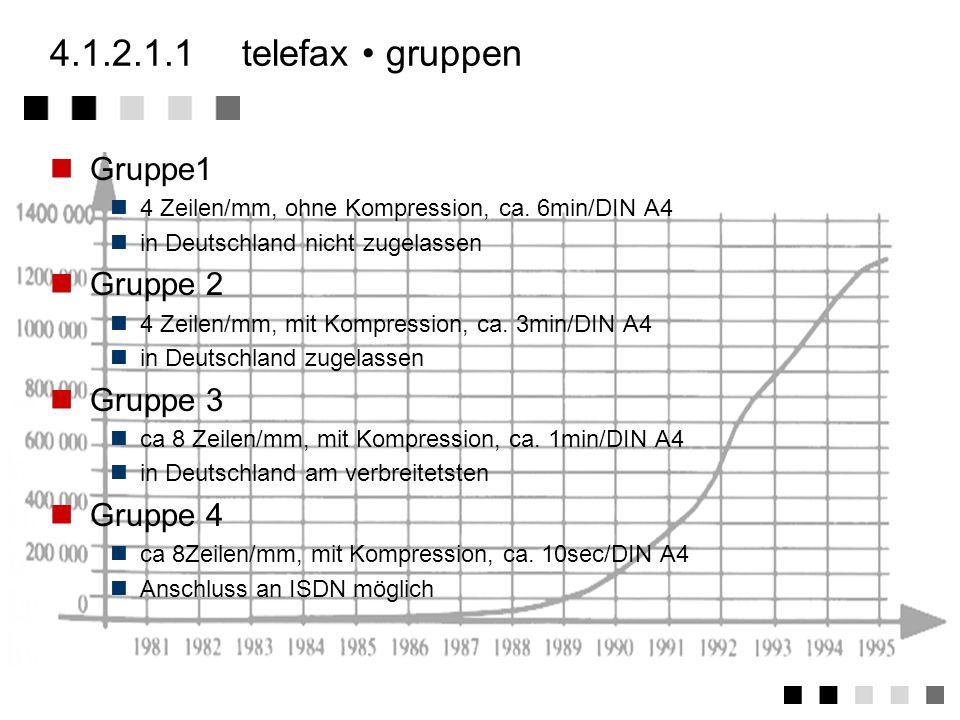 4.1.2.1.1telefax grundeigenschaften Übertragung von Bildinformation durch Abtastung (Fernkopierer) seit 1980 Übertragung DIN A4 ca. 1 Minute Abtastung