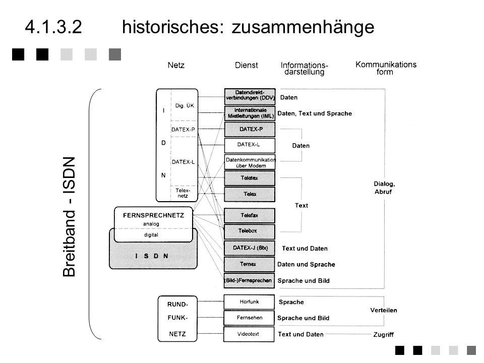 4.1.3Ausblick Rückblick Mobilfunkdienste Festnetzdienste... und überhaupt