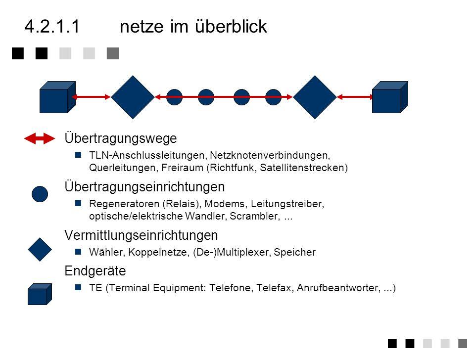 4.2.1allgemeines über netze Netze im Überblick Funktionen eines Netzes Eigenschaften von Netzen