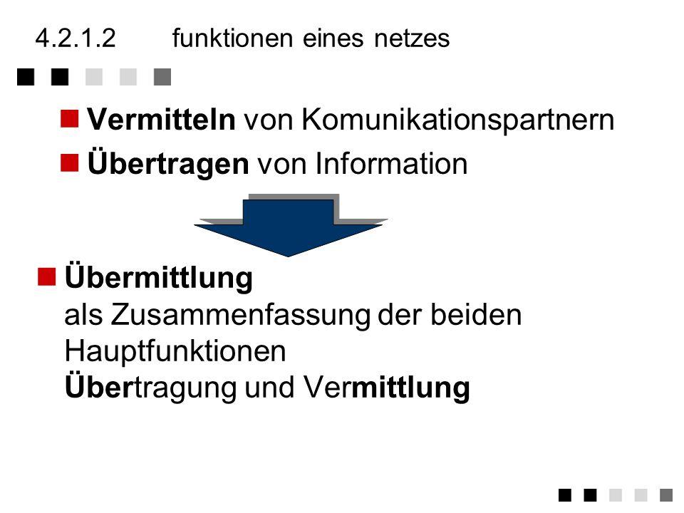 4.2.1.1netze im überblick Übertragungswege TLN-Anschlussleitungen, Netzknotenverbindungen, Querleitungen, Freiraum (Richtfunk, Satellitenstrecken) Übe