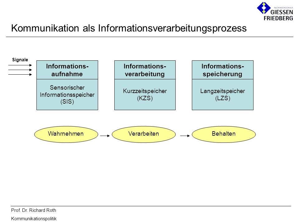 Prof. Dr. Richard Roth Kommunikationspolitik Kommunikation als Informationsverarbeitungsprozess Informations- aufnahme Informations- verarbeitung Info