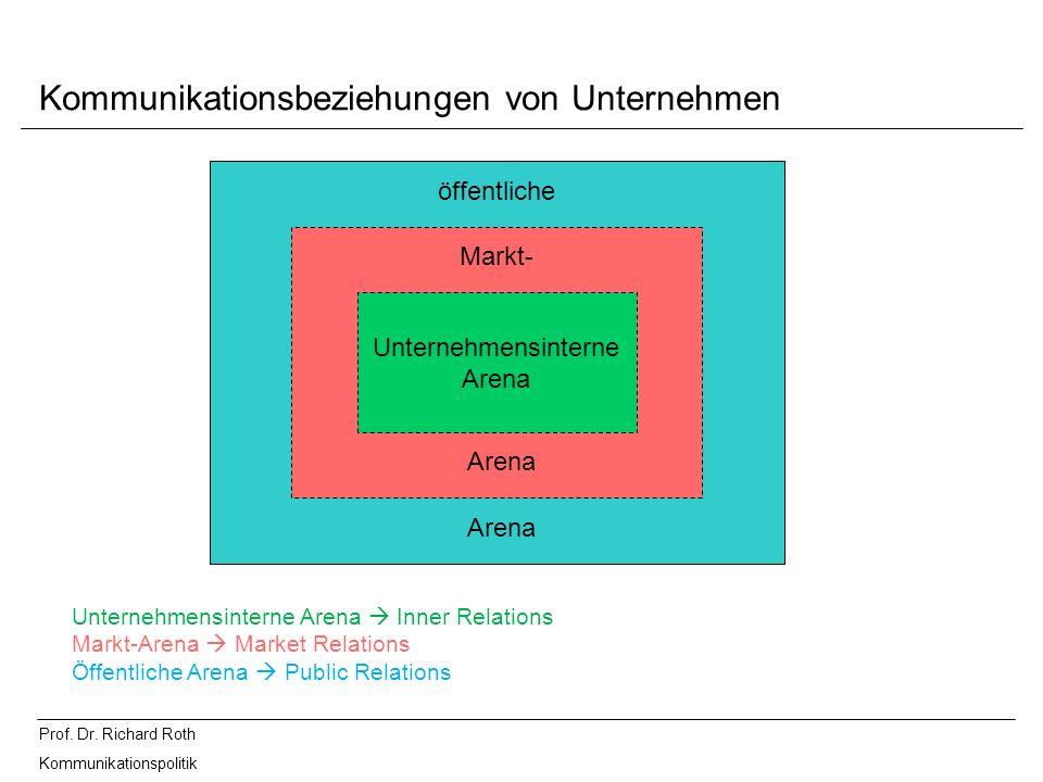 Prof. Dr. Richard Roth Kommunikationspolitik Kommunikationsbeziehungen von Unternehmen Unternehmensinterne Arena öffentliche Markt- Arena Unternehmens