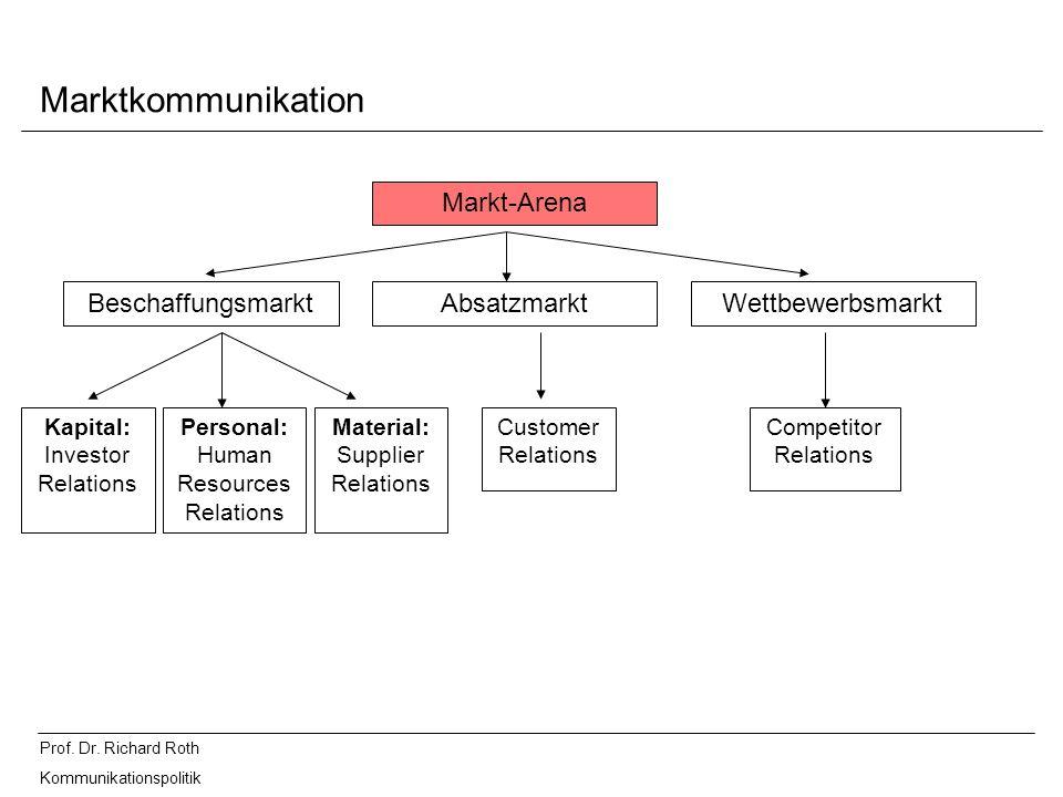 Prof. Dr. Richard Roth Kommunikationspolitik Marktkommunikation Markt-Arena BeschaffungsmarktAbsatzmarktWettbewerbsmarkt Kapital: Investor Relations P