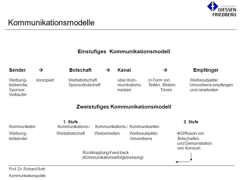 Prof. Dr. Richard Roth Kommunikationspolitik Einstufiges Kommunikationsmodell Sender Botschaft Kanal Empfänger Werbung- konzipiert Werbebotschaft über