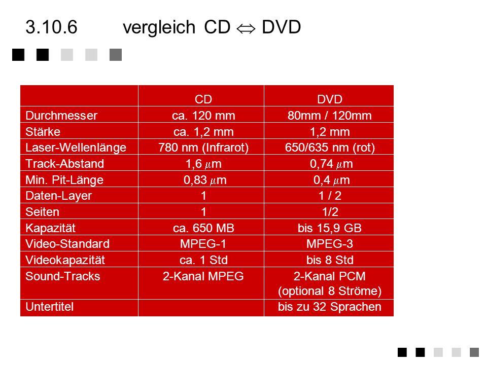 3.10.5dekoder Die Dekodierung erfolgt beim Durchlauf von 6 Ebenen Ebene 1: Synchronisation, 8/16 Demodulation, Sektorerkennung Eingehende Kanalbitrate