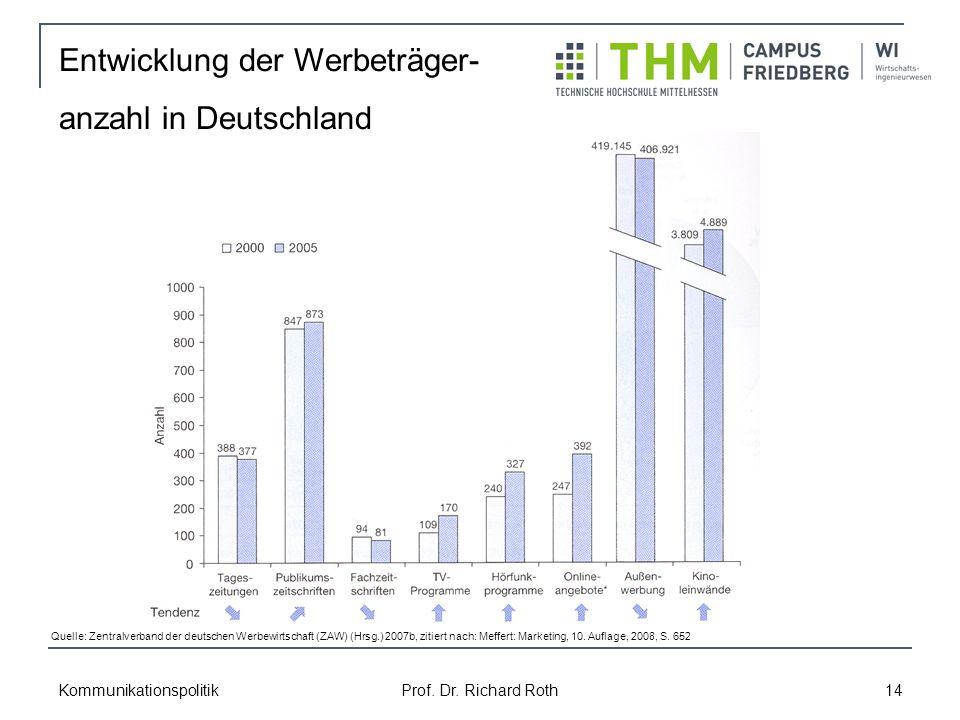 Kommunikationspolitik Prof. Dr. Richard Roth 14 Entwicklung der Werbeträger- anzahl in Deutschland Quelle: Zentralverband der deutschen Werbewirtschaf