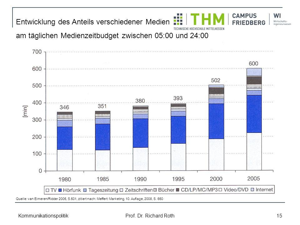 Kommunikationspolitik Prof. Dr. Richard Roth 15 Entwicklung des Anteils verschiedener Medien am täglichen Medienzeitbudget zwischen 05:00 und 24:00 Qu