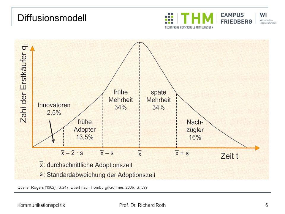 Kommunikationspolitik Prof. Dr. Richard Roth 6 Diffusionsmodell Quelle: Rogers (1962), S.247, zitiert nach Homburg/Krohmer, 2006, S. 599