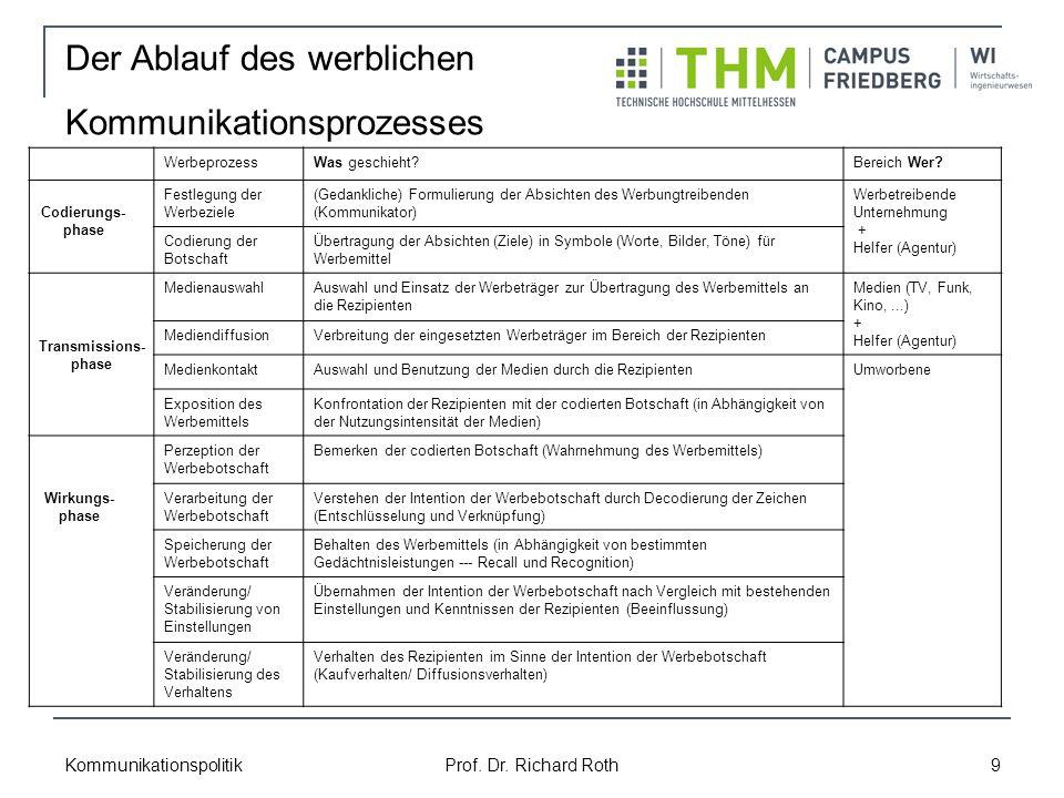 Kommunikationspolitik Prof.Dr. Richard Roth 9 WerbeprozessWas geschieht?Bereich Wer.