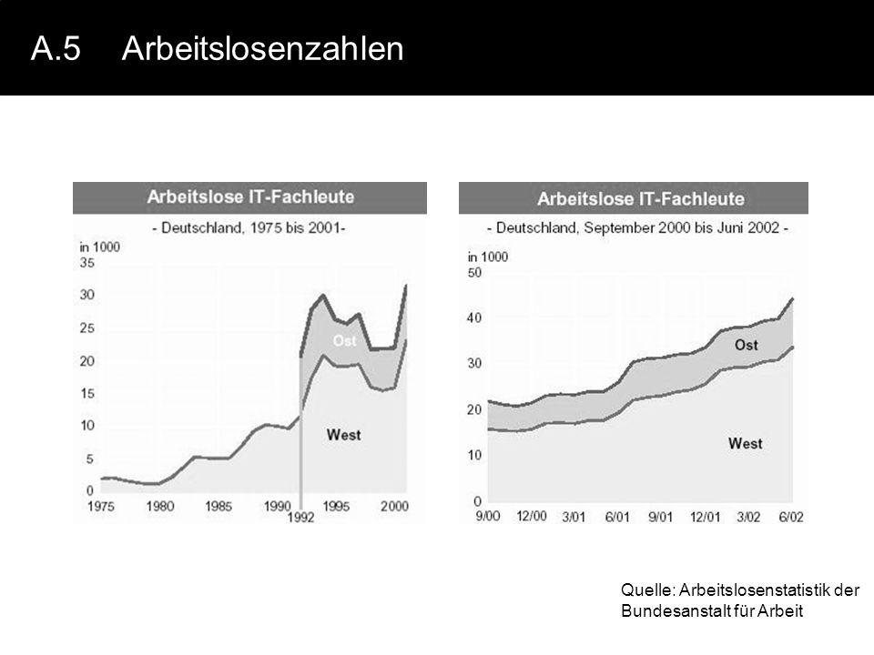 A.5Arbeitslosenzahlen Quelle: Arbeitslosenstatistik der Bundesanstalt für Arbeit