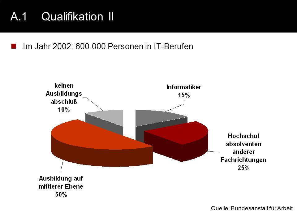 A.1Qualifikation II Im Jahr 2002: 600.000 Personen in IT-Berufen Quelle: Bundesanstalt für Arbeit