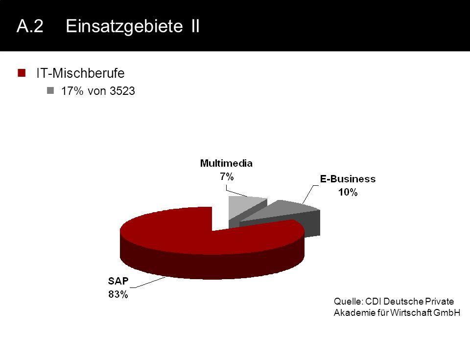 A.2Einsatzgebiete II IT-Mischberufe 17% von 3523 Quelle: CDI Deutsche Private Akademie für Wirtschaft GmbH