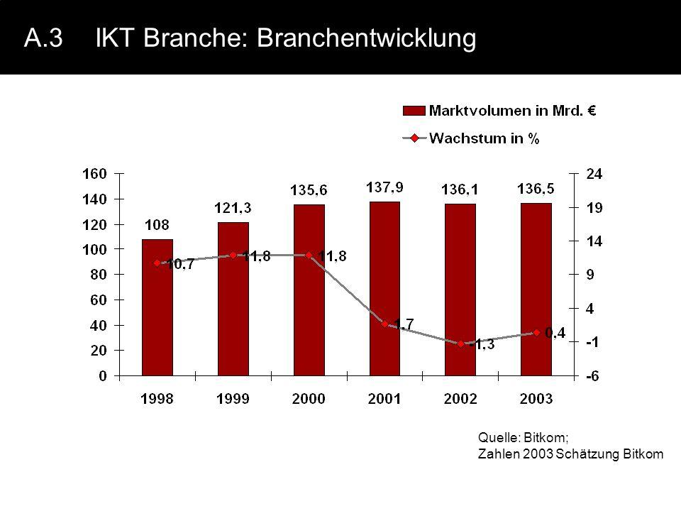 A.3IKT Branche: Branchentwicklung Quelle: Bitkom; Zahlen 2003 Schätzung Bitkom