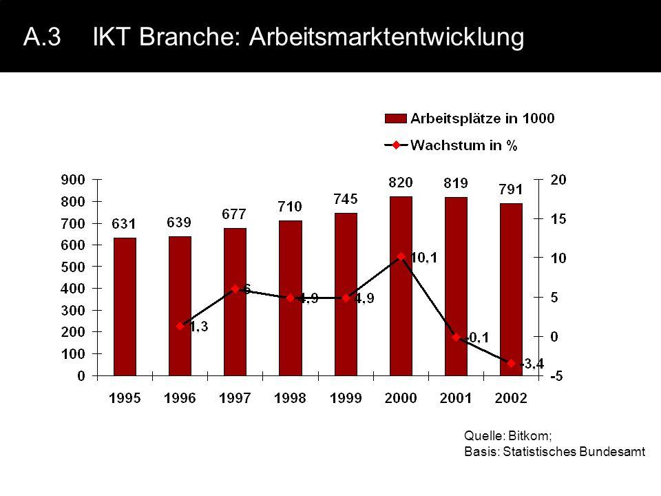 A.3IKT Branche: Arbeitsmarktentwicklung Quelle: Bitkom; Basis: Statistisches Bundesamt