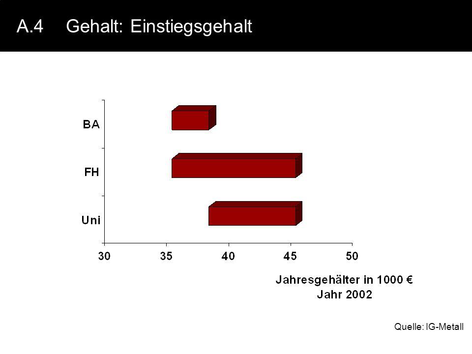 A.4Gehalt: Einstiegsgehalt Quelle: IG-Metall