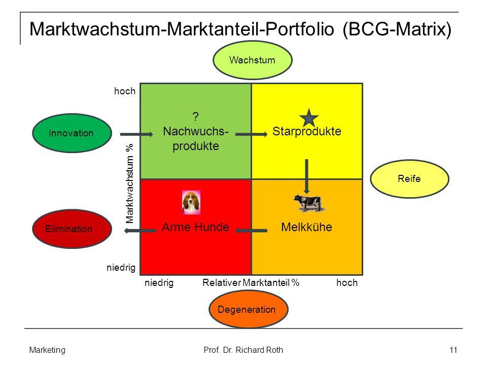Marktwachstum-Marktanteil-Portfolio (BCG-Matrix) Marketing Prof.