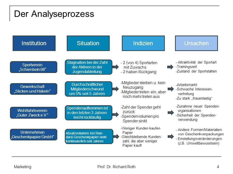 Der Analyseprozess Marketing Prof.Dr.