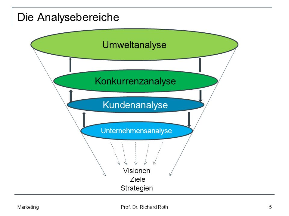 Umsetzung der Konkurrenzanalyse 1 Marketing Prof.Dr.