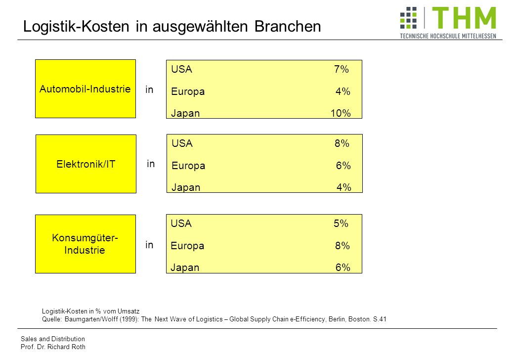 Logistik-Kosten in ausgewählten Branchen Sales and Distribution Prof. Dr. Richard Roth Automobil-Industrie Elektronik/IT Konsumgüter- Industrie USA 7%
